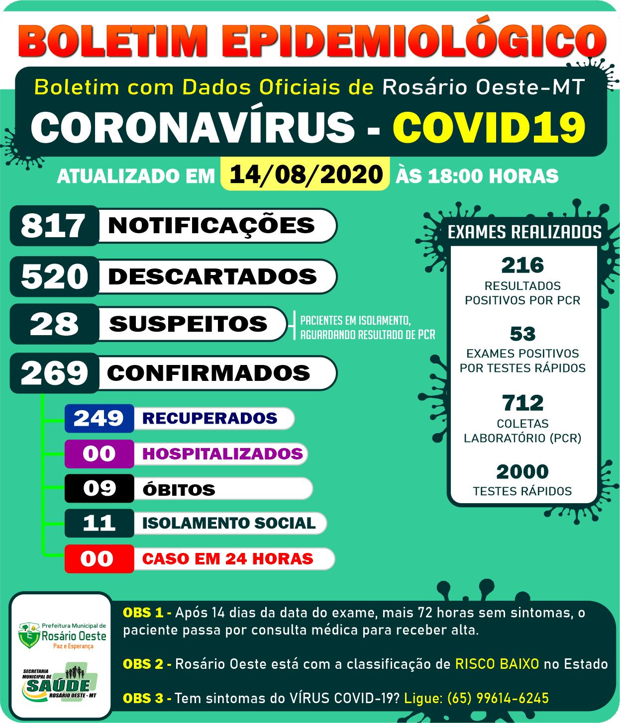 Rosário Oeste não registrou nenhum caso de covid-19 nesta sexta (14)