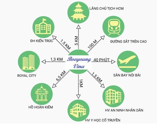 Vị trí liên kết vùng chung cư Booyoung Vina