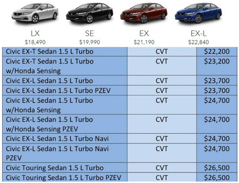 Yeni Honda Civic Fiyatı Ne Olur Ne Zaman Türkiyeye Gelecek