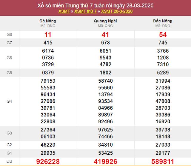 Xsmt 25 4 Sxmt 25 4 Kết Quả Xổ Số Miền Trung Ngay 25 Thang 4 Năm 2020 Thứ 6