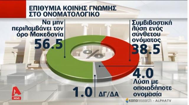 Δημοσκόπηση: Έξι στους δέκα λένε «όχι» σε λύση με τον όρο «Μακεδονία»