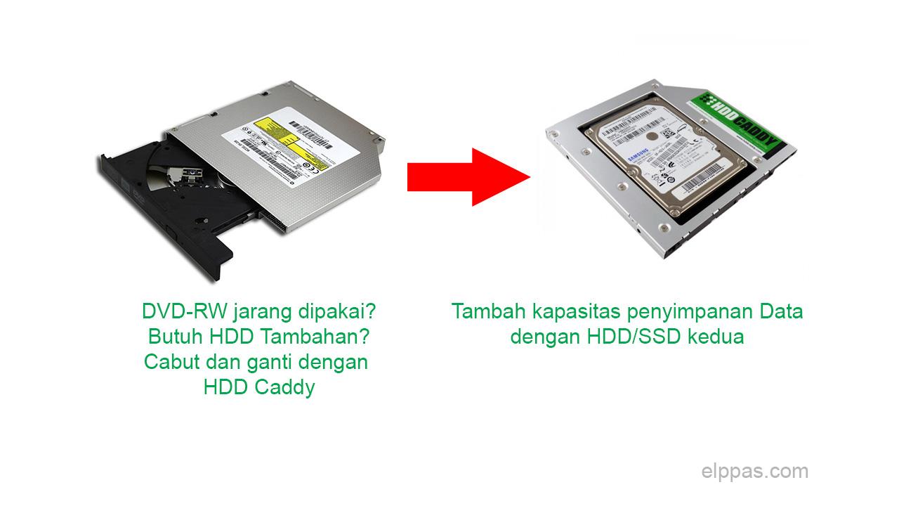 Mengganti Dvd Rw Laptop Dengan Harddisk Ssd Caddy Elppas Story