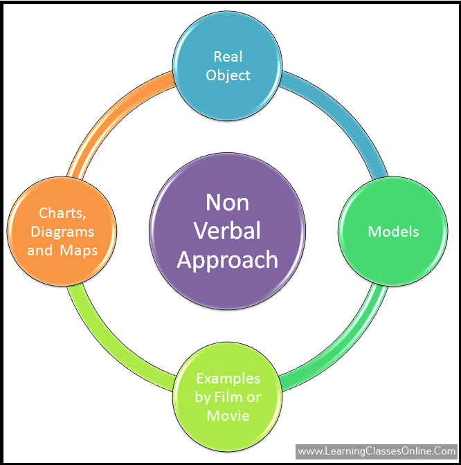 what are the elements of non verbal approach of micro teaching skill of illustration with examples in b.ed