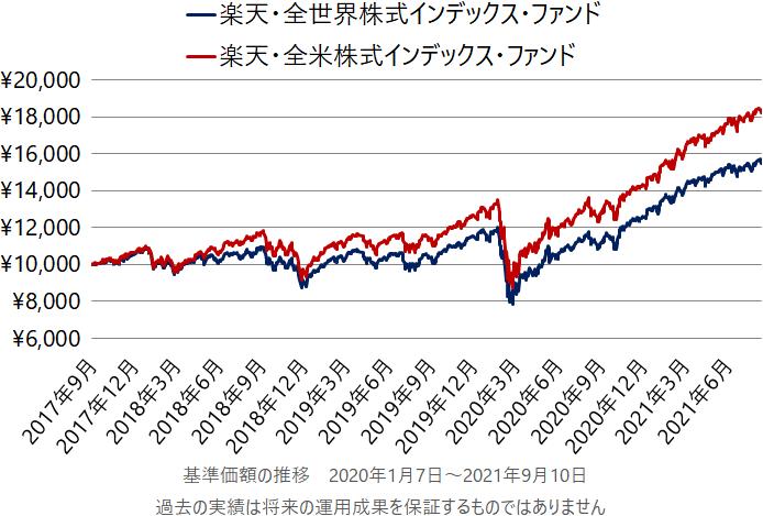 楽天・全世界株式インデックス・ファンドと楽天・全米株式インデックス・ファンドの設定来の基準価額の推移(チャート)