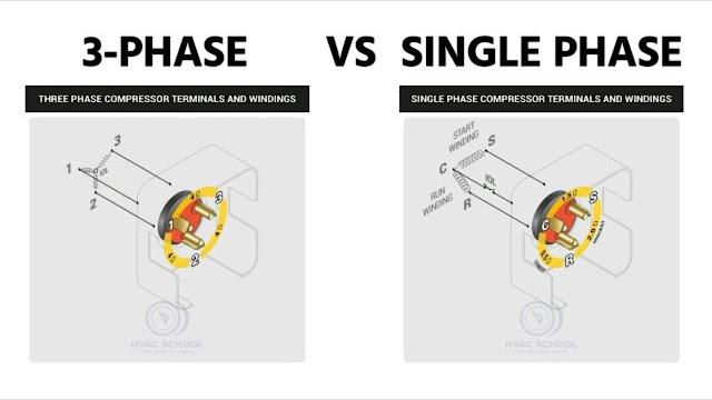 Apa Perbedaa Daya Antara satu fase dan Tiga Fase