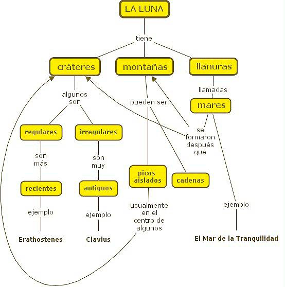 Mapa conceptual de la luna y sus características