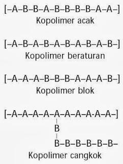 Adapun kopolimer ialah polimer yang dibentuk oleh lebih dari satu jenis monomer Pengertian Homopolimer dan Kopolimer, Contoh, Struktur, Perbedaan, Kimia