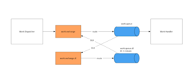 Tracing Spring Integration Flow With Spring Cloud Sleuth - DZone Java