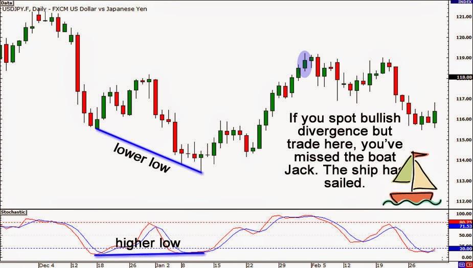 Aprender forex con divergencias