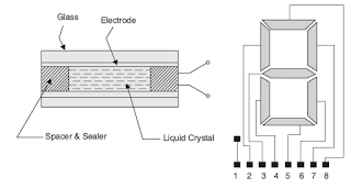 लिक्विड क्रिस्टल डिस्प्ले (LCD) का चित्र , Liquid Cristal Display (LCD) in Hindi