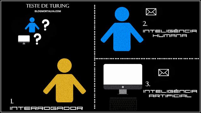 Como funciona o Teste de Turing