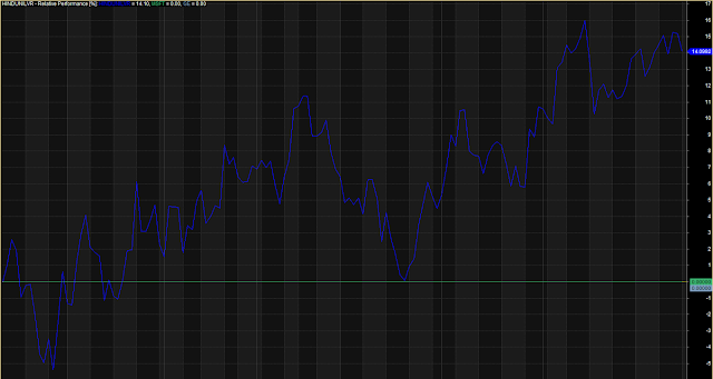RSI Relative Performance