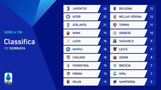 Prediksi AC Milan vs Lazio — 4 November 2019