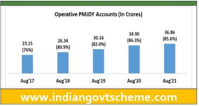 Operative PMJDY Accounts