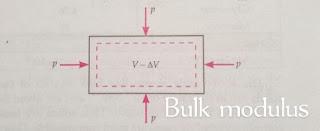 Relation between Young's modulus, Bulk modulus, modulus of rigidity, Poisson ratio