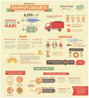 Di bawah ini disajikan infografis tentang sampah di Jakarta. Bersama temanmu cermatilah infografis tersebut. Analisislah informasi yang kamu dapatkan dari infografis tersebut. (damaruta.com)