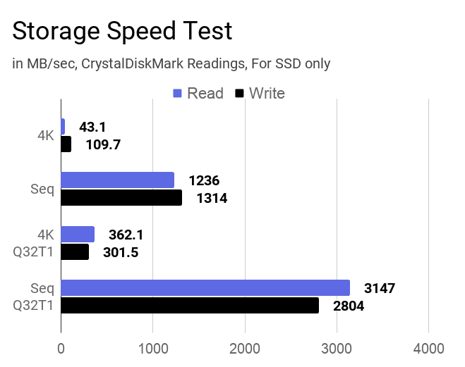 A chart on the ssd storage speed test for this laptop.