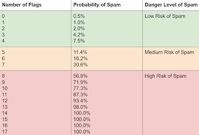 Spam Score Nasıl Sorgulanır ve Spam Skor Kaç Olmalıdır?