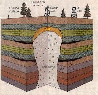 Struktur Kubah Garam (Salt Dome)