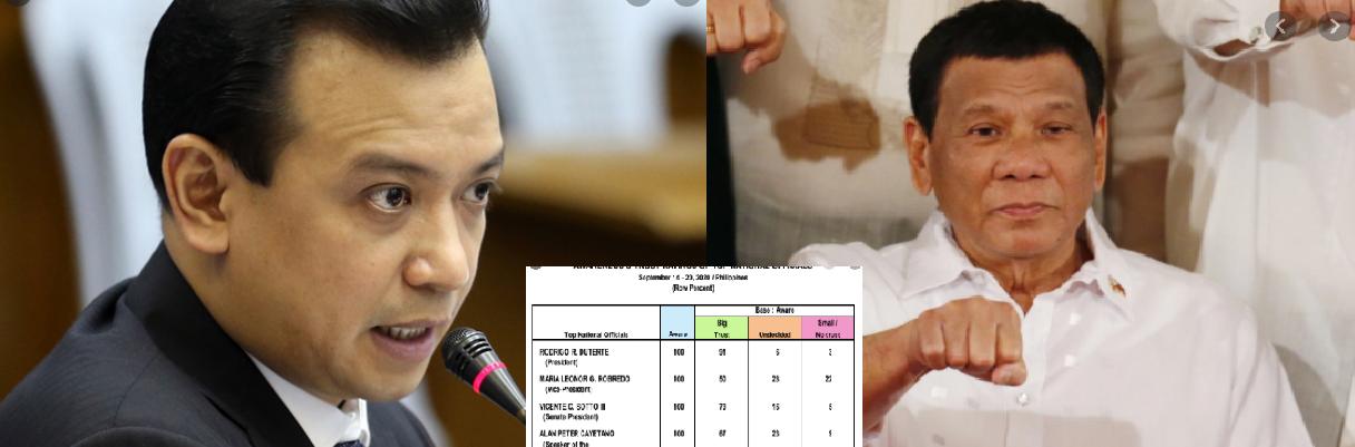 Dating Senator Trillanes, hindi sang-ayon sa 91% trust rating na nakalap ni President Duterte