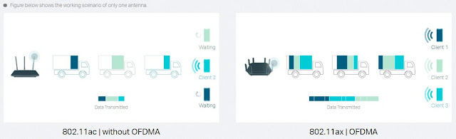 FDMA vs OFDNA - Data Carrier Technology
