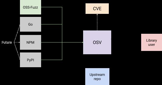 How OSV works