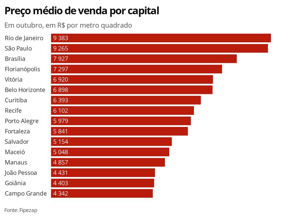 Precio Metro Cuadrado Brasil