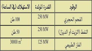 أنواع الوقود المستخدم في محطات الكهرباء