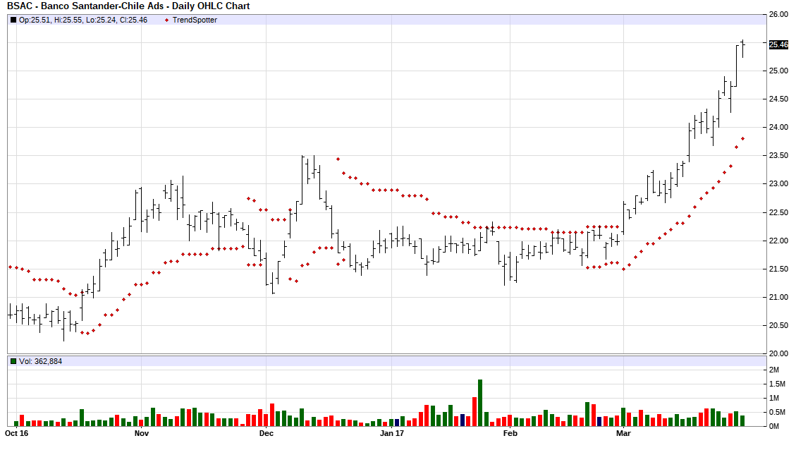 Banco Santander Chile Chart Of The Day