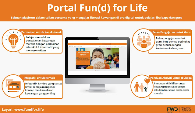 Portal online free ajar ilmu kewangan untuk pelajar, ibubapa dan guru Fun(d) for Life yang anda perlu cuba