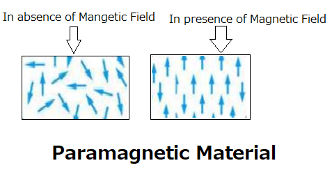 Magnetic Material & Types