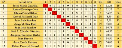Clasificación según orden del sorteo inicial del Campeonato Social 1976