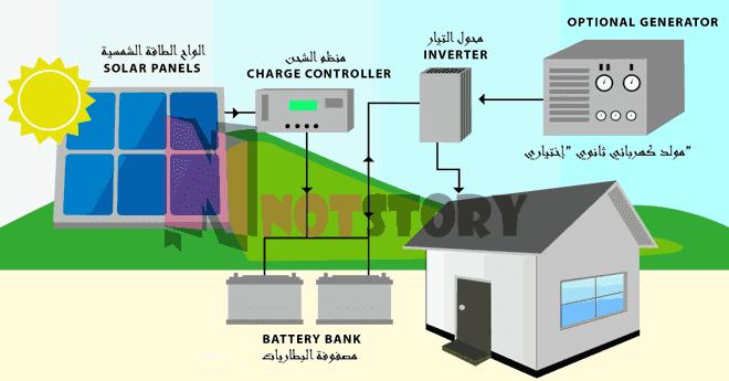 انظمة الطاقة الشمسية- المنفصل عن الشبكة