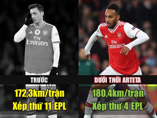 Đây! Khác biệt lớn nhất của Arsenal dưới thời Arteta 2