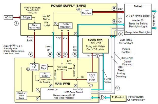 Cara Memperbaiki LCD TV Mati Total / Standby