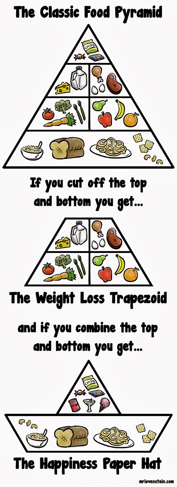 Classic food Pyramid-Magrush.com