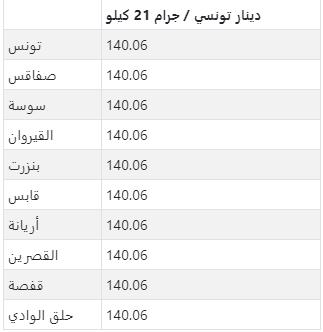 أسعار الذهب اليومية بالدينار التونسي لكل جرام عيار 21