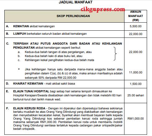 Manfaat Skim Takaful Pelajar Sekolah Malaysia Tpsm
