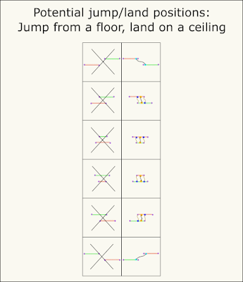 Illustrations of floor-to-ceiling jump-land-position combinations.