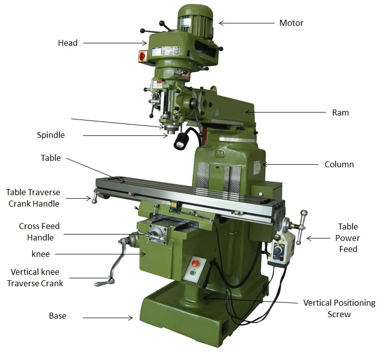 What is Milling Machine  Operation, Parts and Types  Mechanical Booster