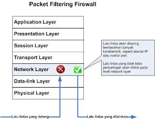 Packet-Filter Firewall