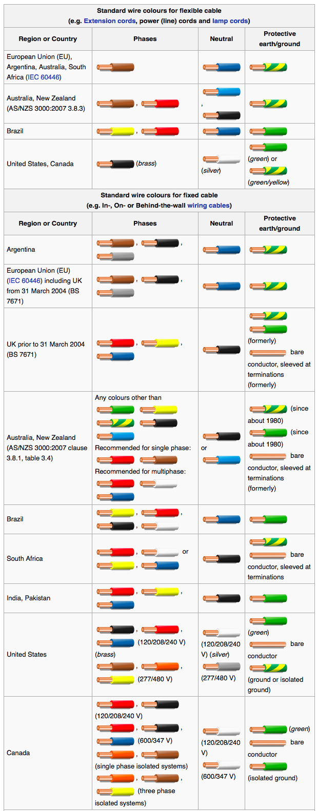 power cable wire color code table [ 618 x 1582 Pixel ]