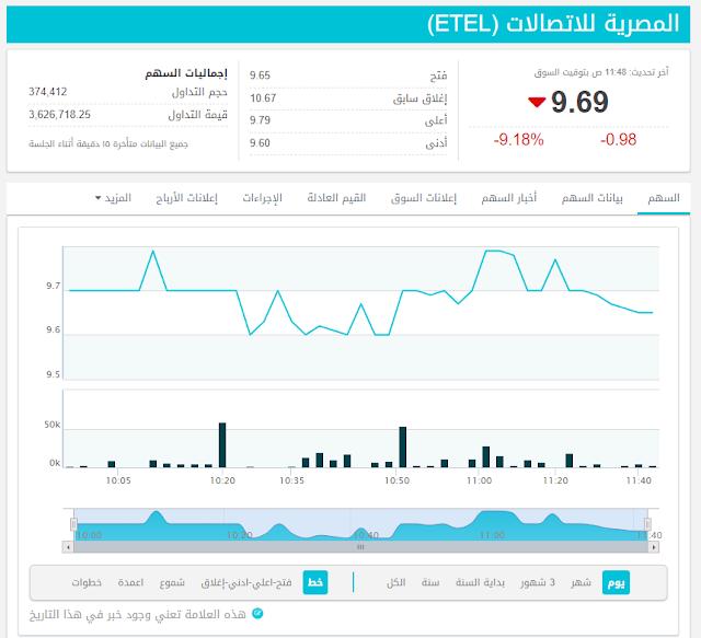سعر سهم المصرية للاتصالات اليوم