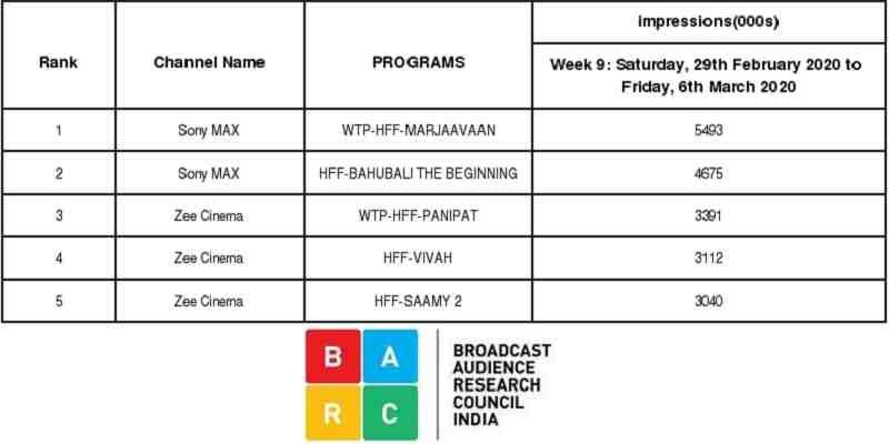 Marjaavaan WTP TRP Ratings