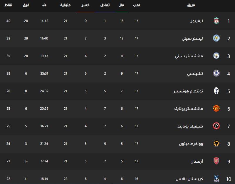 جدول ترتيب فرق الدوري الانجليزي اليوم بتاريخ 16-12-2019