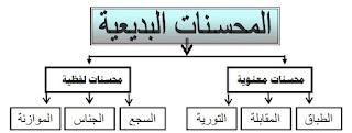 المحسنات البديعية - تلخيص لغة عربية اول ثانوي اليمن - بلاغة