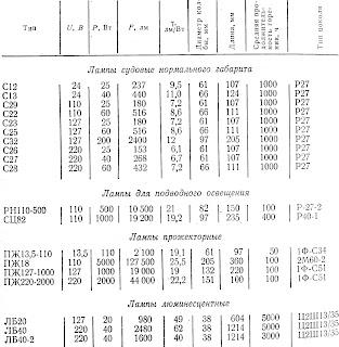 Основные параметры ламп накаливания и люминесцентных ламп, применяемых на судах