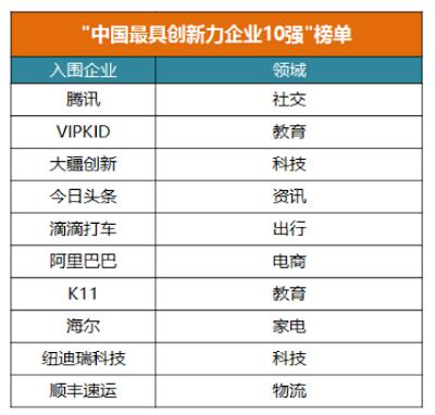 """""""中国最具创新力企业10强""""榜单"""