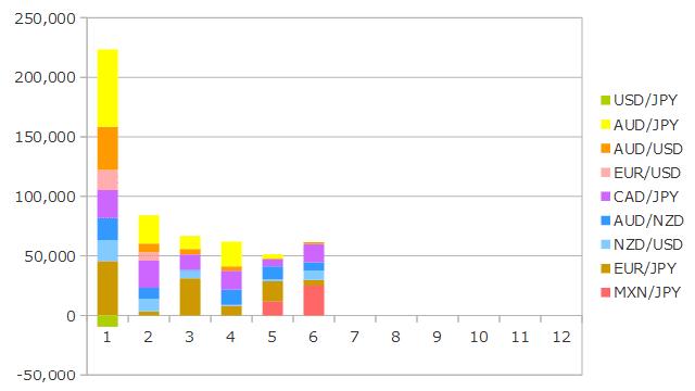 2019年6月までのFXの運用成績