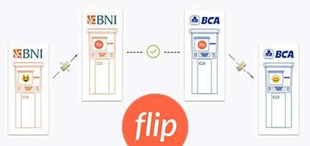 Cara Transfer Saldo Beda Bank Gratis Tanpa Biaya Admin